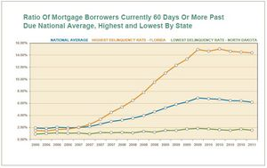 60-day mortgage loan delinquencies for U.S. and the highest and lowest ranked states.