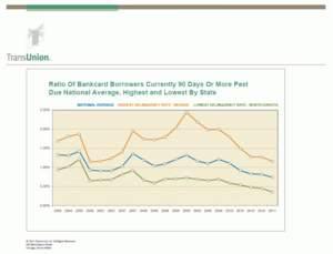 U.S. Consumer Credit Card Delinquency Levels 1Q11