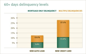 Borrowers with mortgage-only defaults performed much better than those persons with multiple delinquencies.