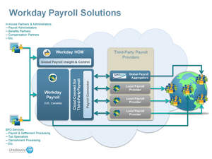 Workday delivers an expanded set of payroll solutions to further simplify the historically burdensome task of paying workers around the world.