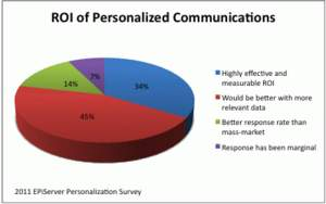 How would you generally categorize the ROI of your personalized communications campaigns?