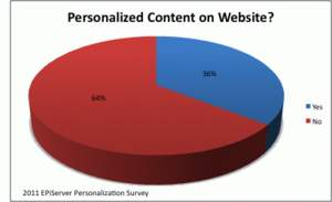 Do you offer personalized content on your company Websites?
