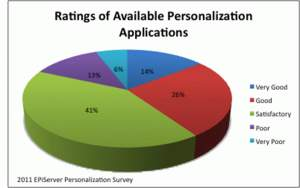 How would you rate the quality of the personalization software/applications currently available?