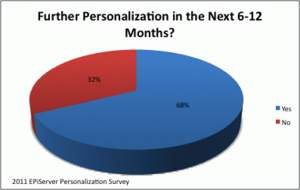 Do you have plans to further personalize your marketing communications in the next 6-12 months?