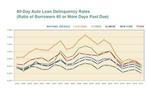 Auto loan delinquency rates for nation and select states