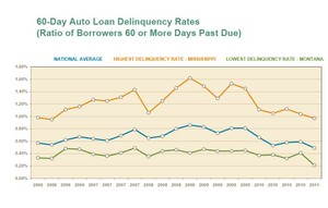 Auto loan delinquency rates for nation and highest/lowest delinquency states