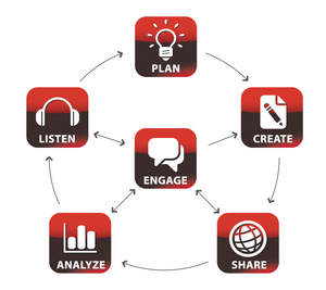 Audience Engagement Cycle