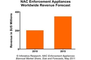 infonetics research nac appliance forecast chart