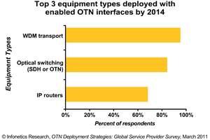 infonetics research otn survey optical transport networks
