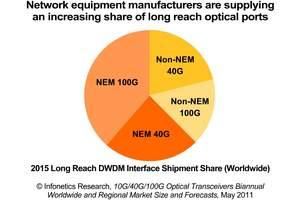 infonetics research optical transceiver market report