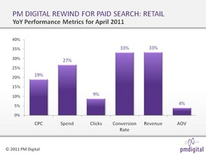 PM DIGITAL'S REWIND INDEX: GROWTH CONTINUES IN PAID SEARCH EXPENDITURES AND REVENUE