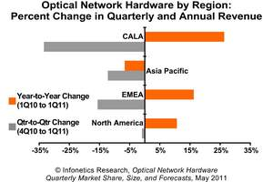 infonetics research optical network hardware 1Q11 regional chart