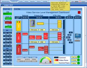 network performance management, applications performance management, BSS, KPI, OSS, video monitoring