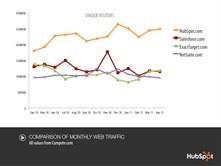 HubSpot Web Traffic