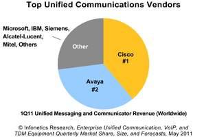 infonetics research enterprise uc unified communication vendor market share