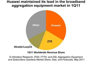 infonetics research broadband aggregation equipment market share pie chart