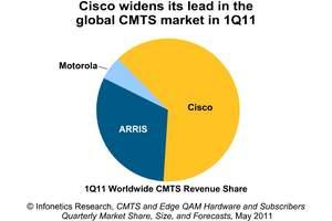 Infonetics Research CMTS vendor market share pie chart