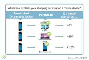 Mobile shopping behavior on a mobile device