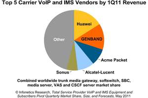 infonetics research ims equipment service provider voip equipment vendor market share pie chart