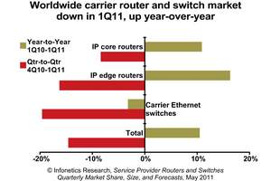 Infonetics Research Carrier Router and Switch market share