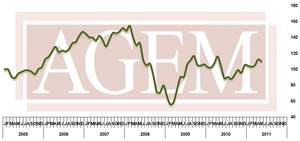 Association of Gaming Equipment Manufacturers Releases May 2011 Index
