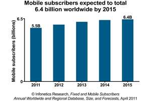 infonetics research mobile subscribers forecast chart