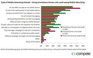 Compete Smartphone Intelligence: Recall of Mobile Advertising