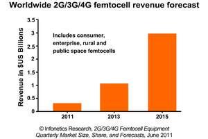 infonetics research femtocell revenue forecast