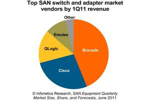 infonetics research storage area network equipment market share san switch share
