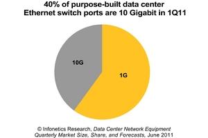 infonetics research data center equipment market purpose built data center switches