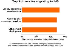 infonetics research ims survey chart top drivers for deploying ims