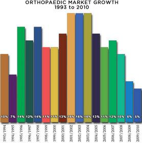Orthopaedic Market Growth 1993-2010