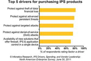 infonetics research IPS survey chart drivers for purchasing IPS solutions