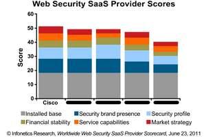 Infonetics Research Web Security SaaS Scorecard chart