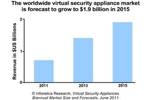 Infonetics Research Virtual Security Appliance Market Forecast chart