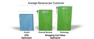 Value-based Optimization: Average Revenue per Consumer