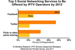 Infonetics Research IPTV Survey: Social Networking Services Offered