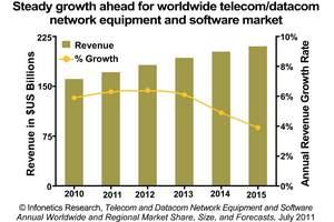 Infonetics Research Total Telecom/Datacom Equipment and Software forecast chart