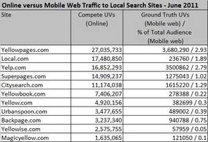Online versus Mobile Web Traffic to Local Search Sites - June 2011