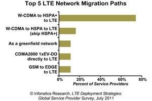 Infonetics Research LTE survey chart 2011