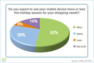 52% expect to use mobile device more for holiday shopping this season