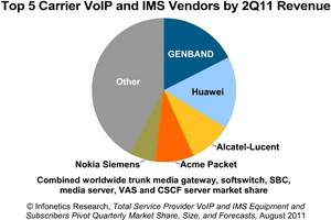 Infonetics Research Carrier VoIP and IMS Equipment reports 2Q11