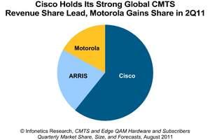 Infonetics Research CMTS vendor market share chart