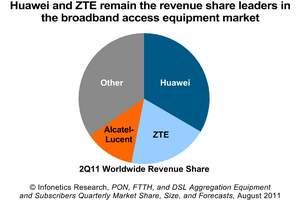 Infonetics Research 2Q10 Broadband Access Equipment vendor market share pie chart