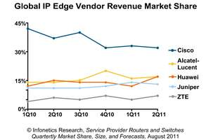 Infonetics Service Provider Routers Switches market share report chart Cisco Alcatel-Lucent Huawei
