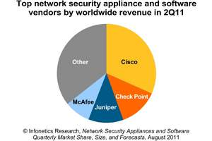 Infonetics Research Network Security Appliances and Software vendor market share chart