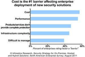 Infonetics Research Enterprise Security Survey barriers to deploying security solutions chart