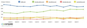Compete Top 5 Movie Sites in July 2011