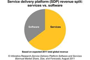 Infonetics Research Service Delivery Platform (SDP) market size chart