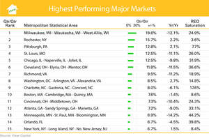 15 Highest Performing Metro Markets (July 2010 - Aug 2011)